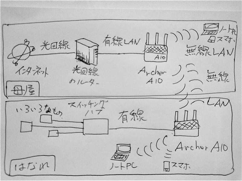 二拠点間通信の概略図